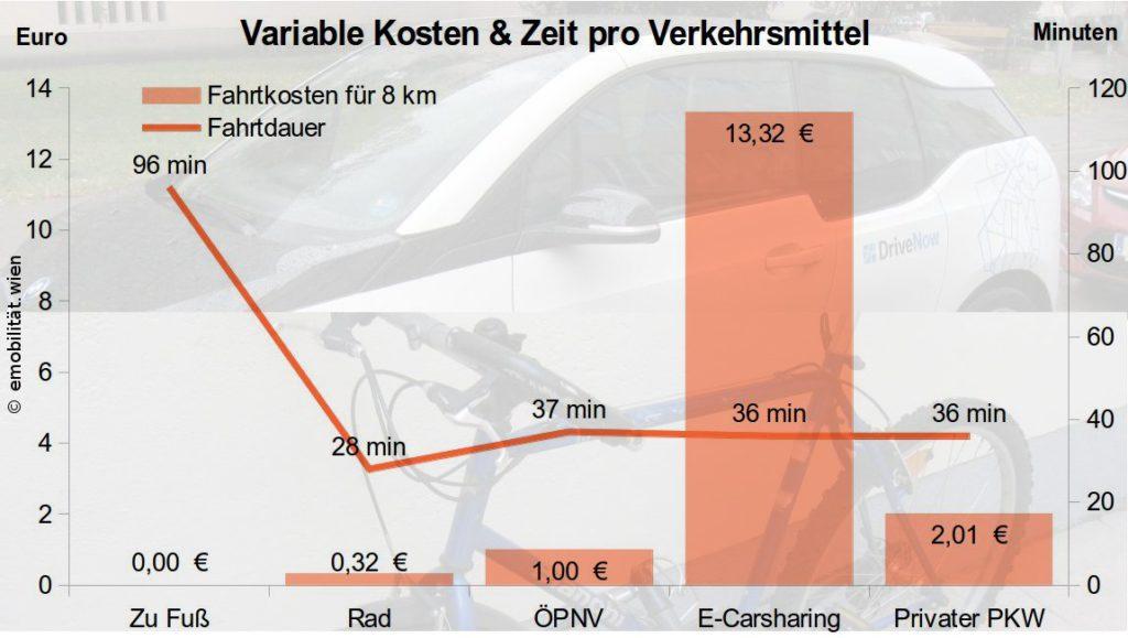 Kosten für die 8-km-Strecke im Vergleich