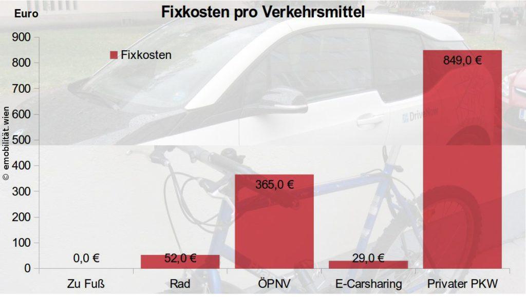 Fixkosten aller Verkehrsmittel