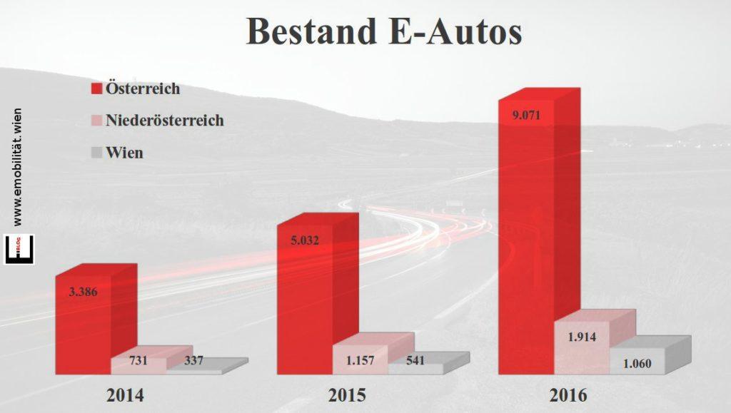 Bild Bestand E-Autos nach Bundesländern