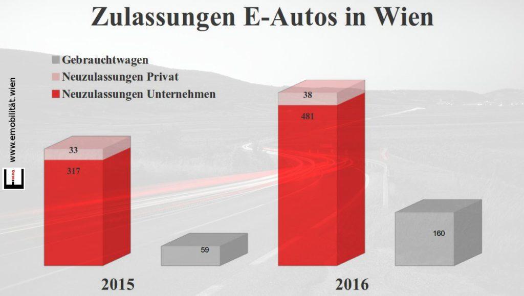 Bild Neuzulassungen 2016 nach Eigentümer E-Autos in Wien