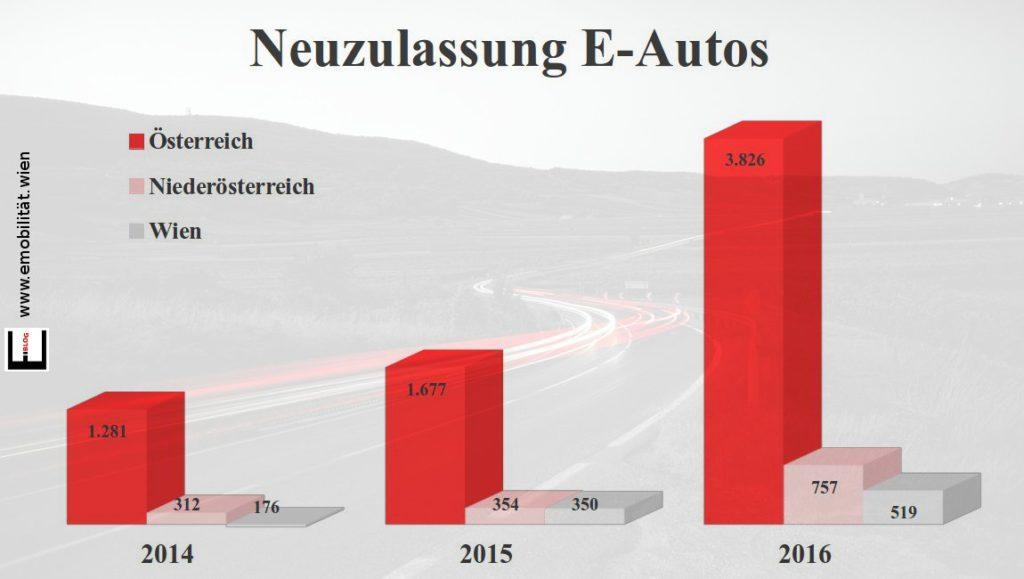 Bild Neuzulassungen 2016 E-Autos in Wien