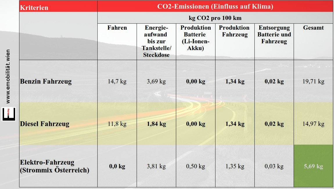 Bild CO2-Emission