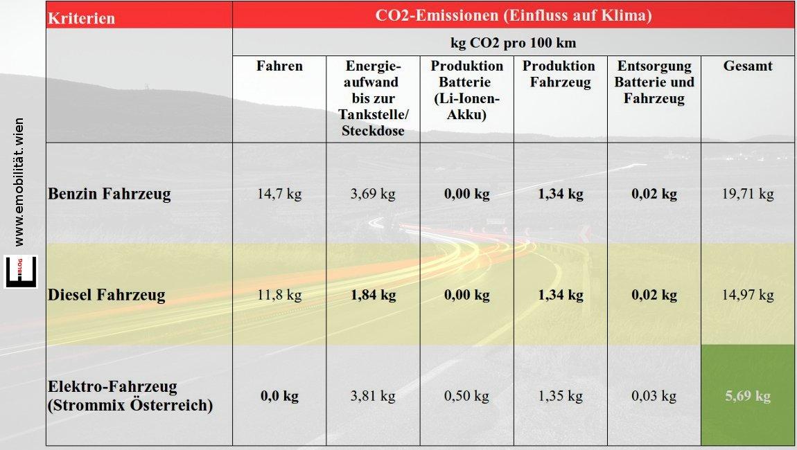 bild co2 emission - Okobilanz Beispiel