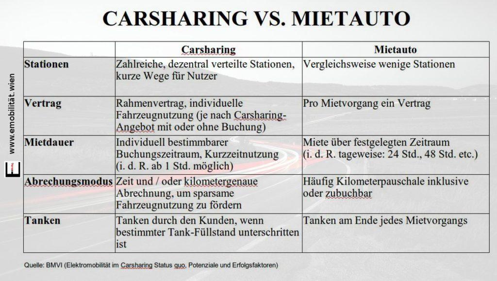 Bild Carsharing vs. Mietauto