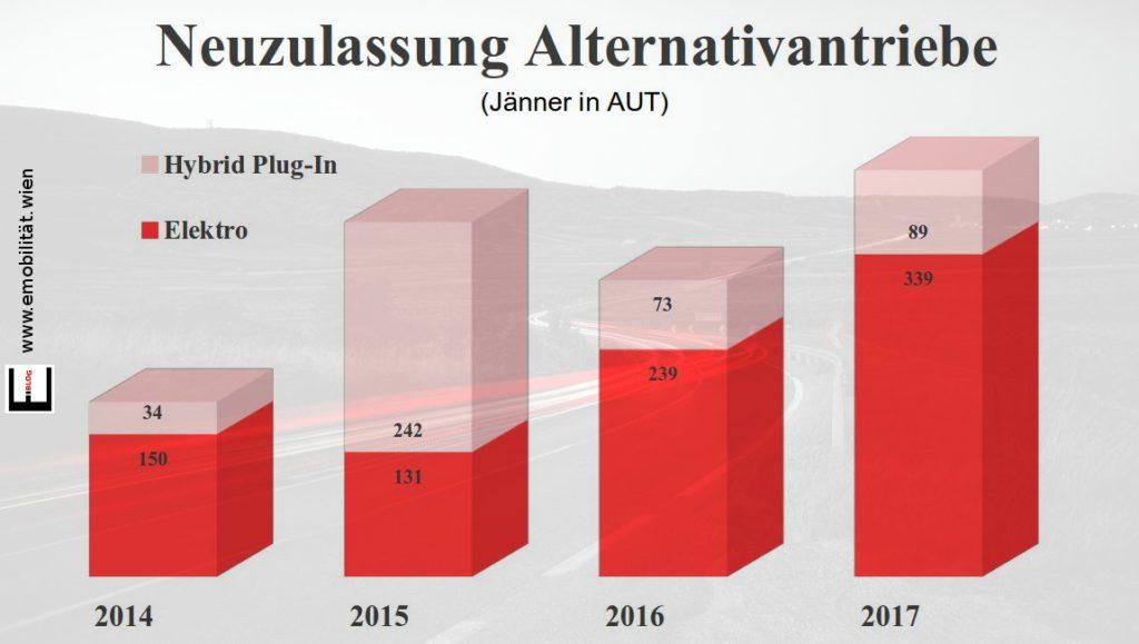 Bild Neuzulassungen E-Autos Jänner 2017 in Österreich