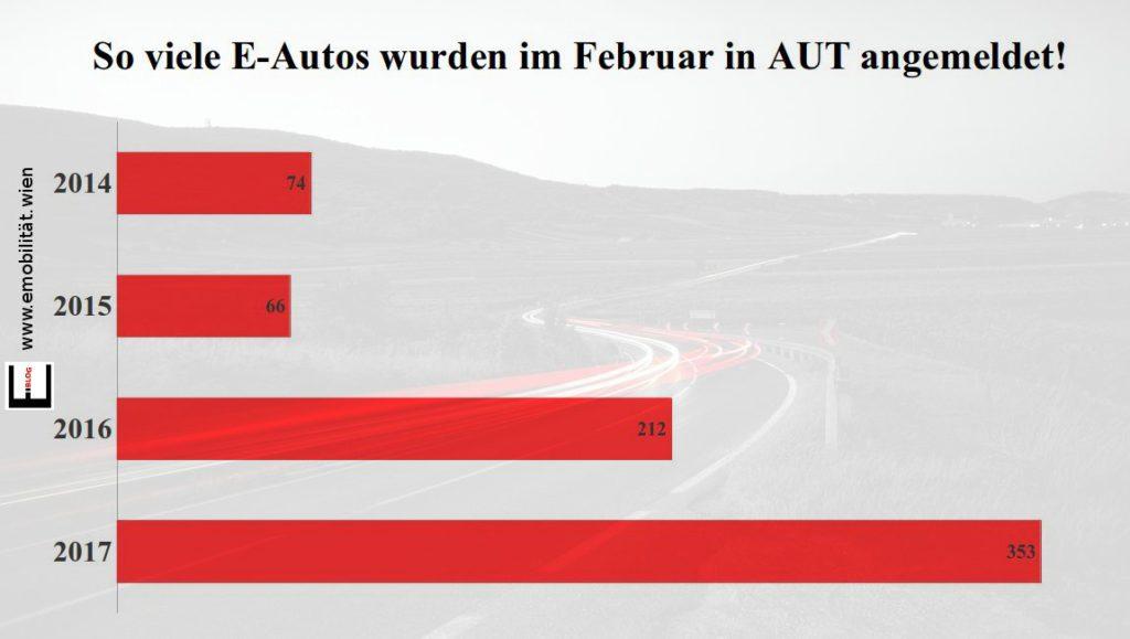 Bild Neuzulassung E-Autos im Februar