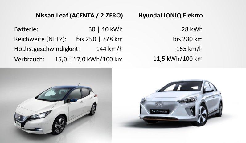 eTaxi in Wien - Nissan und Hyundai sind reserviert.